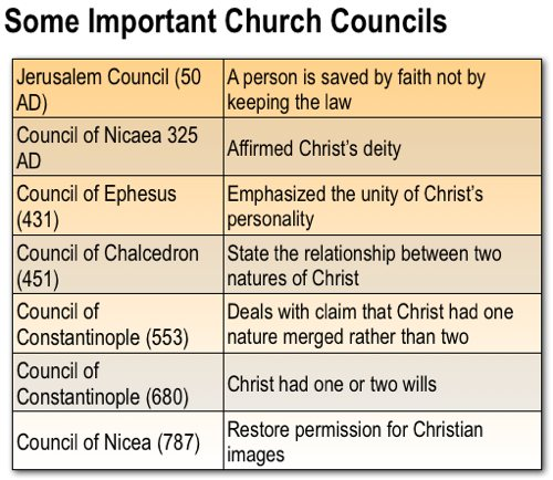 Early christian ecumenical councils