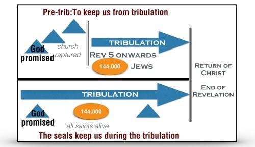 Does revelation support a pre tribulation rapturerevelation 41 book of revelation vision to strengthen the saints ccuart Images