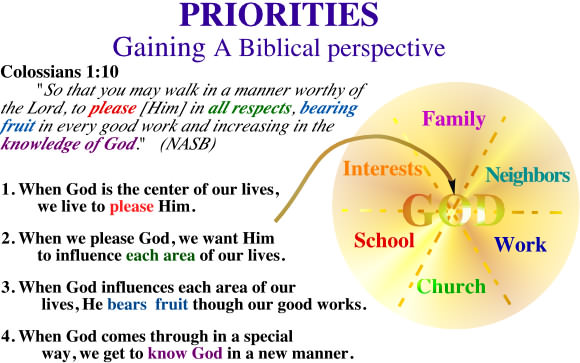 Quotes From The Bible About Life Best Colossians 110Gaining A Biblical Perspective Of Priorities.