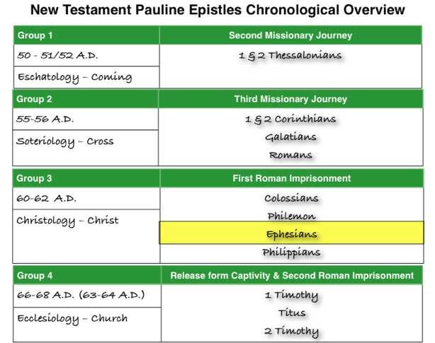 Ephesians: Pauls Letter to the Ephesians - Introduction