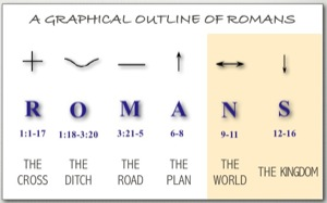 summarize romans 3 20 26