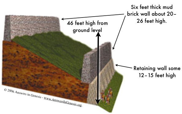 Joshua 6 1 27 Victory Over Strongholds A Our Need For Gods Power Diagram Of Ray Jericho Walls