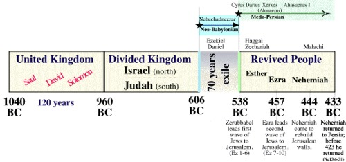 book of nehemiah historical background and timeline chart
