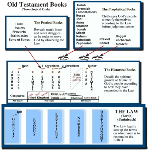 old testament summaries The purpose of this overview of the old testament is to focus on the content of each of the old testament books, the historical events that give context to the books, and specific questions.