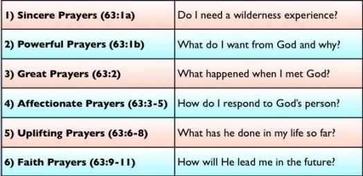 Psalm 63:1-11 Six Aspects of Godly Prayer: 6) Faith prayers enable
