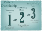 path of discipleship 1 2 3