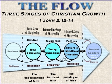 The Flow and the three stages of discipleship