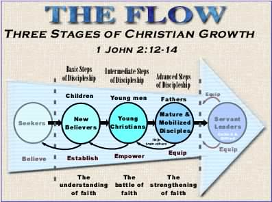 steps to christ bible study guide pdf