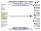 Charting Your steps into Service