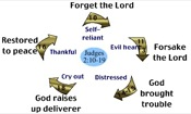 The Cycle to Fall Away from the Lord - Book of Judges